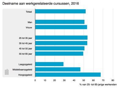 chart - de invloed van de OR op het opleidingsbeleid - CT2.nl