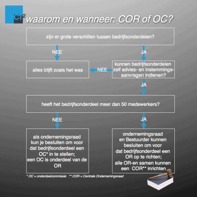 waarom en wanneer een centrale ondernemingsraad of onderdeelcommissie 2 - CT2.nl
